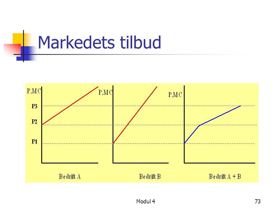 Modul 473 Markedets tilbud