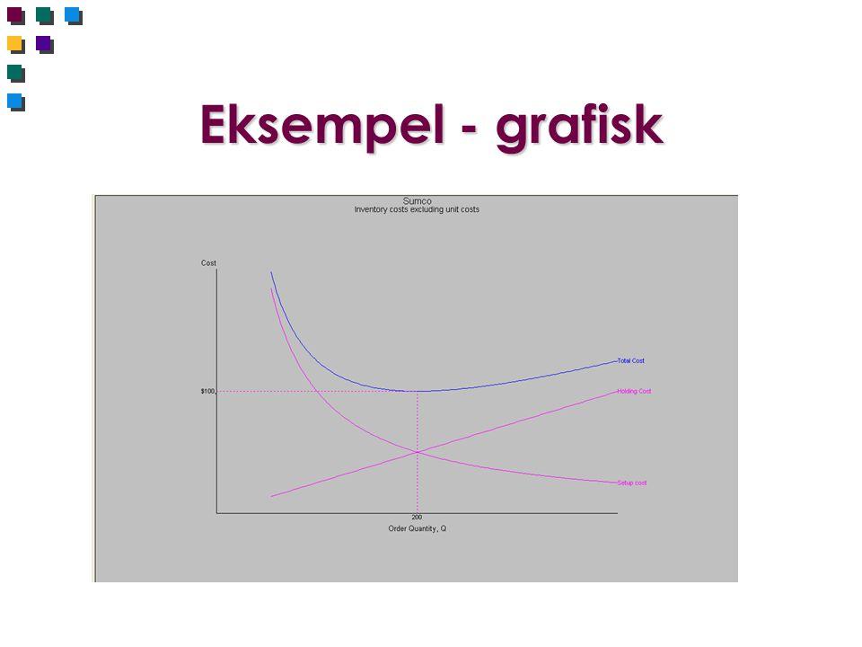 Eksempel - grafisk