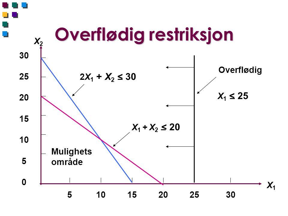 Overflødig restriksjon X2X2 X1X1 30 25 20 15 10 5 0 510 15 20 25 30 Mulighets område 2X 1 + X 2 < 30 X 1 < 25 X 1 + X 2 < 20 Overflødig