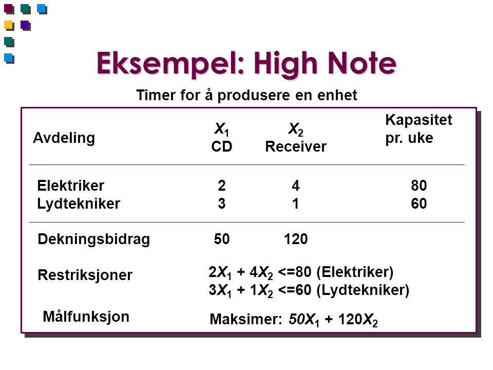 Eksempel: High Note Timer for å produsere en enhet Avdeling X 1 CD X 2 Receiver Kapasitet pr. uke Elektriker Lydtekniker 2323 4141 80 60 Dekningsbidra