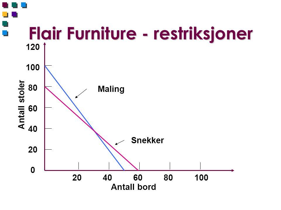 Flair Furniture - restriksjoner 120 100 80 60 40 20 0 Antall stoler 20 40 60 80 100 Antall bord Maling Snekker