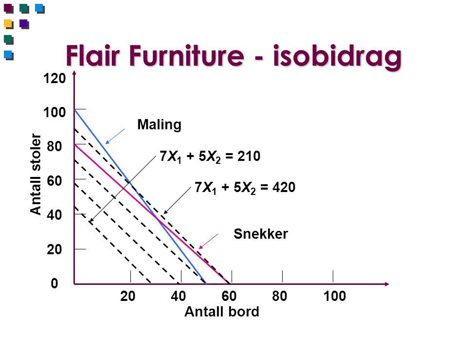 Flair Furniture - isobidrag 120 100 80 60 40 20 0 Antall stoler 20 40 60 80 100 Antall bord Maling Snekker 7X 1 + 5X 2 = 210 7X 1 + 5X 2 = 420