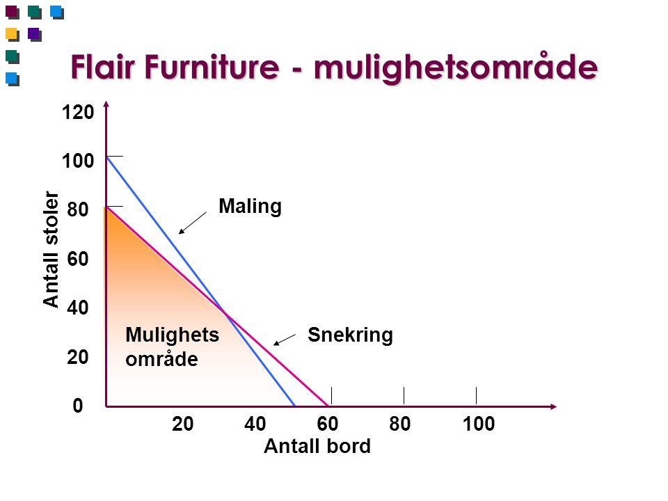 Flair Furniture - mulighetsområde 120 100 80 60 40 20 0 Antall stoler 20 40 60 80 100 Antall bord Maling SnekringMulighets område