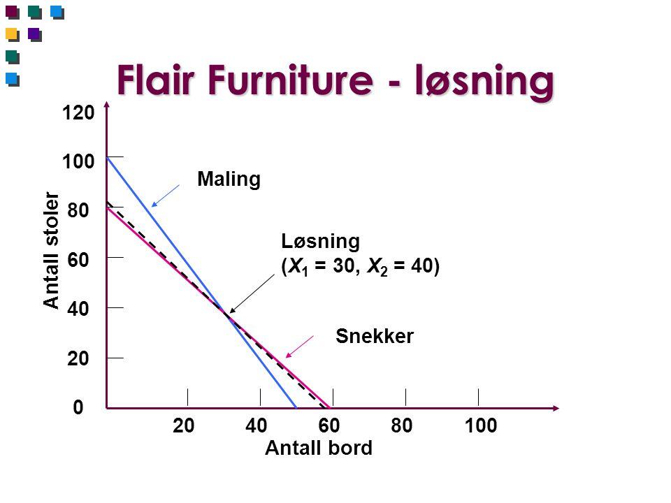 Flair Furniture - løsning 120 100 80 60 40 20 0 Antall stoler 20 40 60 80 100 Antall bord Maling Snekker Løsning (X 1 = 30, X 2 = 40)