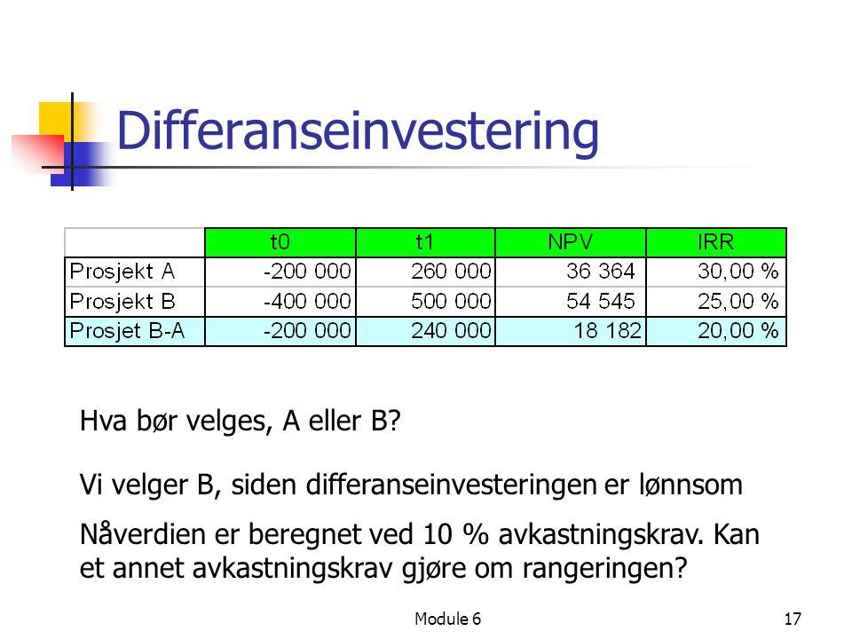 Module 617 Differanseinvestering Vi velger B, siden differanseinvesteringen er lønnsom Nåverdien er beregnet ved 10 % avkastningskrav. Kan et annet av