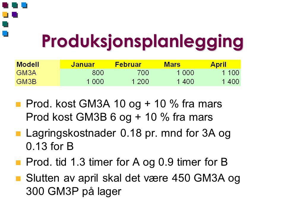 Produksjonsplanlegging n Prod. kost GM3A 10 og + 10 % fra mars Prod kost GM3B 6 og + 10 % fra mars n Lagringskostnader 0.18 pr. mnd for 3A og 0.13 for