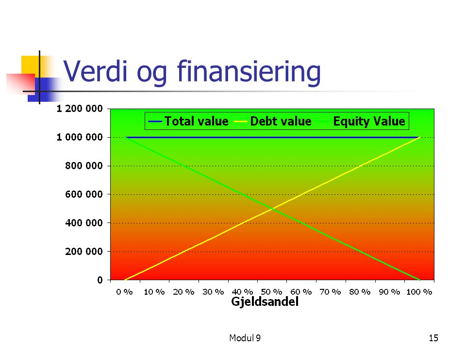 Modul 915 Verdi og finansiering