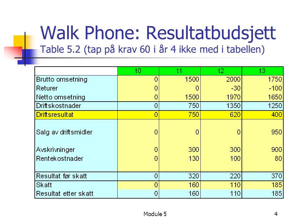 Module 54 Walk Phone: Resultatbudsjett Table 5.2 (tap på krav 60 i år 4 ikke med i tabellen)