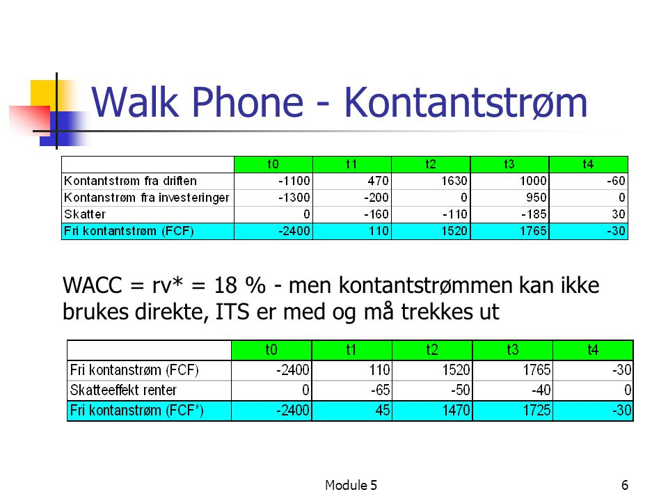 Module 56 Walk Phone - Kontantstrøm WACC = rv* = 18 % - men kontantstrømmen kan ikke brukes direkte, ITS er med og må trekkes ut