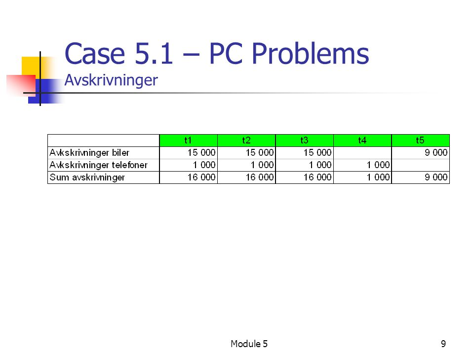 Module 510 Case 5.1 – PC Problems Resultatbudsjett