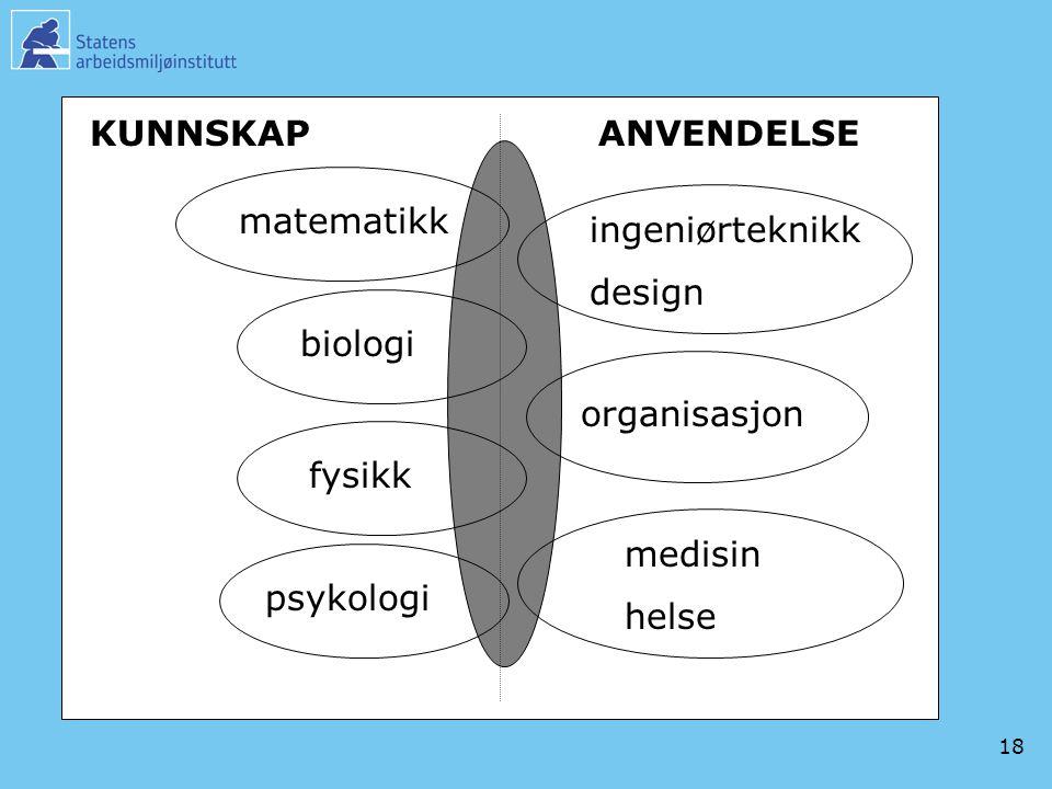 18 medisin helse psykologi fysikk ingeniørteknikk design biologi matematikk KUNNSKAPANVENDELSE organisasjon