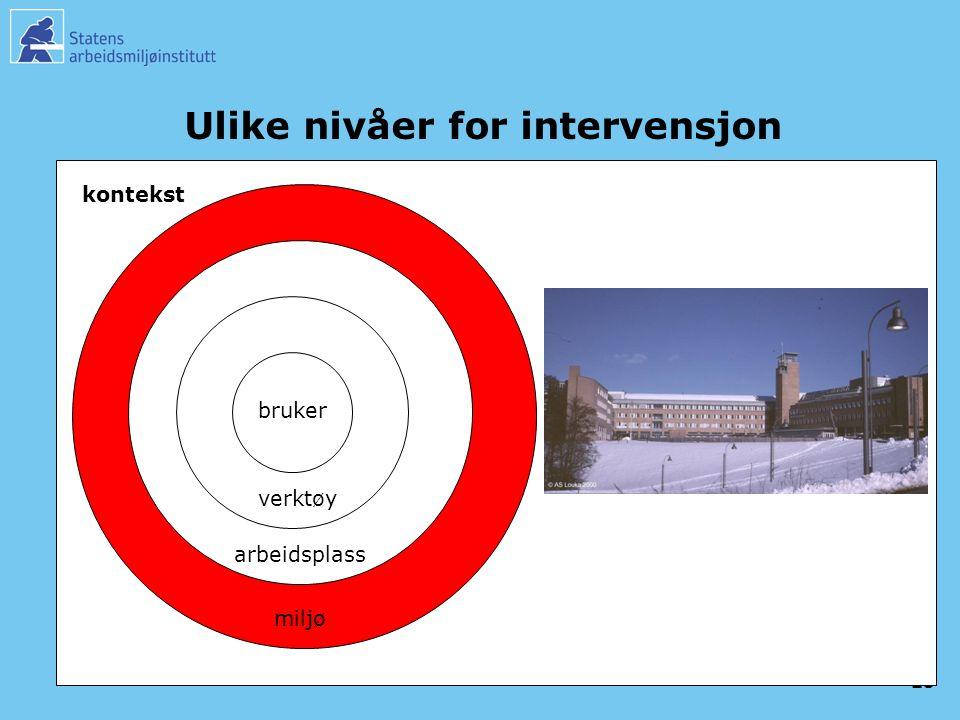 23 Ulike nivåer for intervensjon bruker verktøy arbeidsplass miljø kontekst
