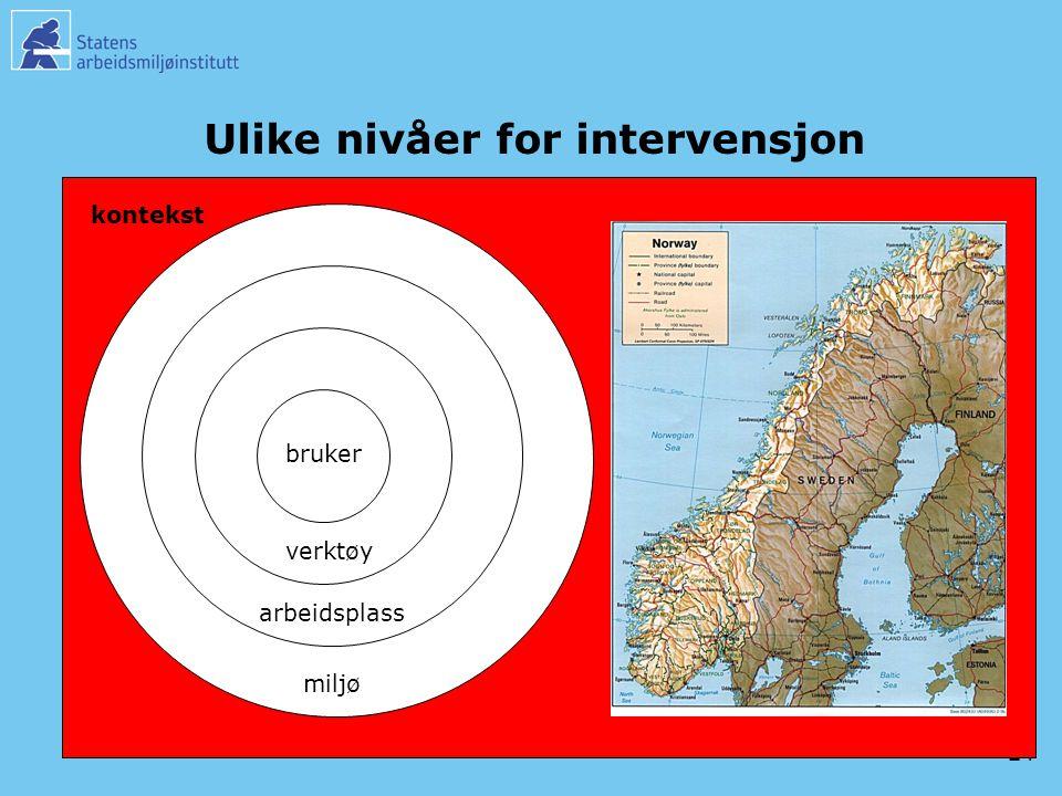 24 Ulike nivåer for intervensjon bruker verktøy arbeidsplass miljø kontekst