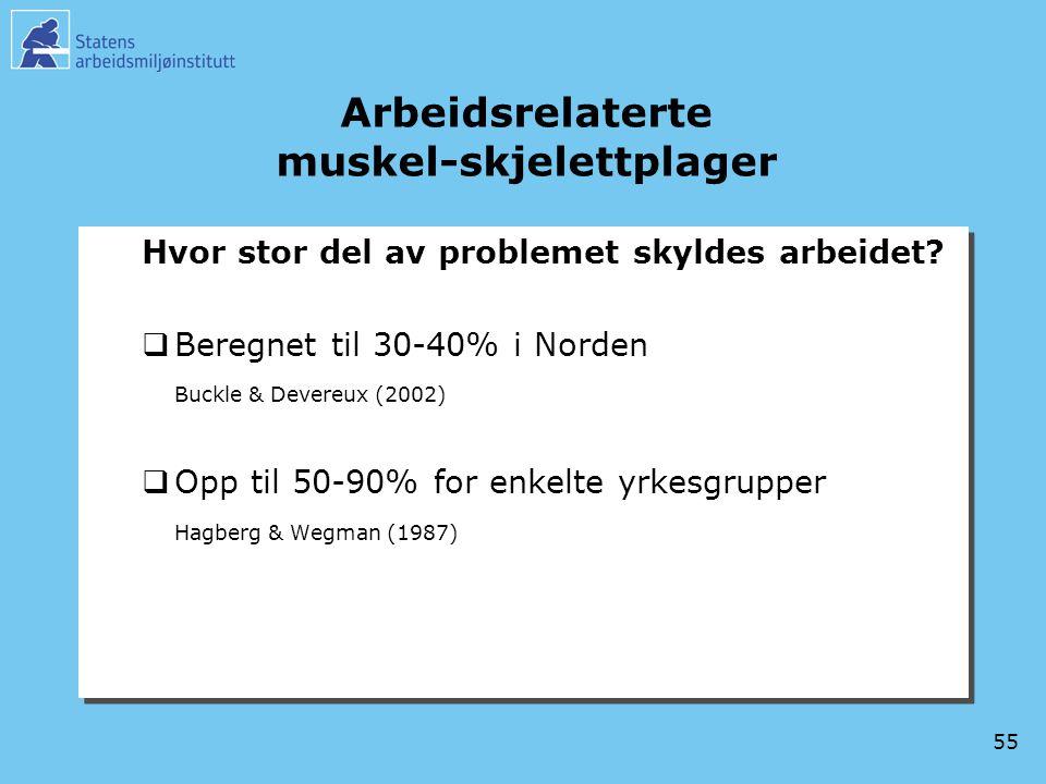 55 Arbeidsrelaterte muskel-skjelettplager Hvor stor del av problemet skyldes arbeidet?  Beregnet til 30-40% i Norden Buckle & Devereux (2002)  Opp t
