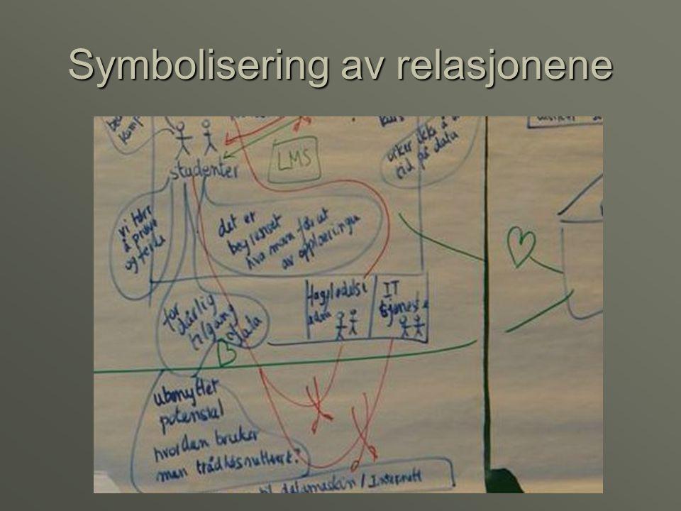 Symbolisering av relasjonene