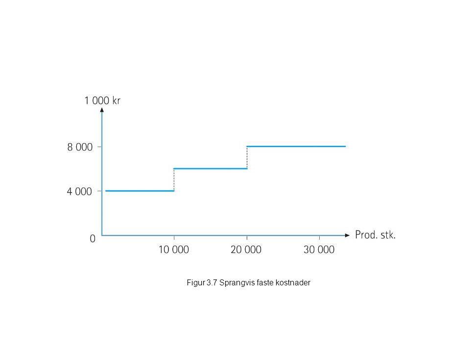 Figur 3.8 Diagram over totale faste kostnader