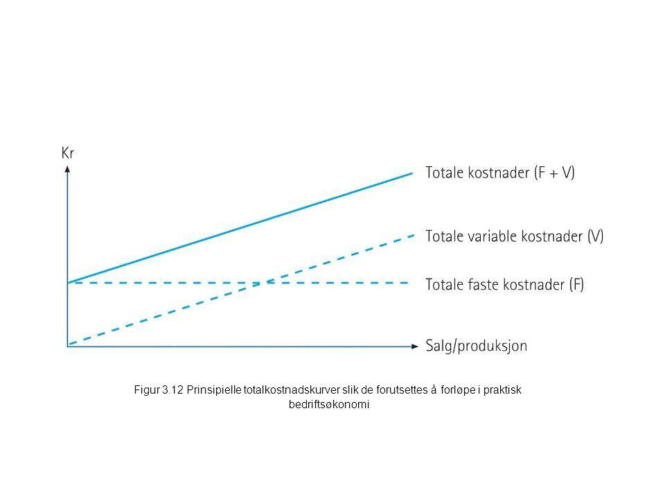 Figur 3.20 Produkt- og periodekostnader ved selvkostmetoden