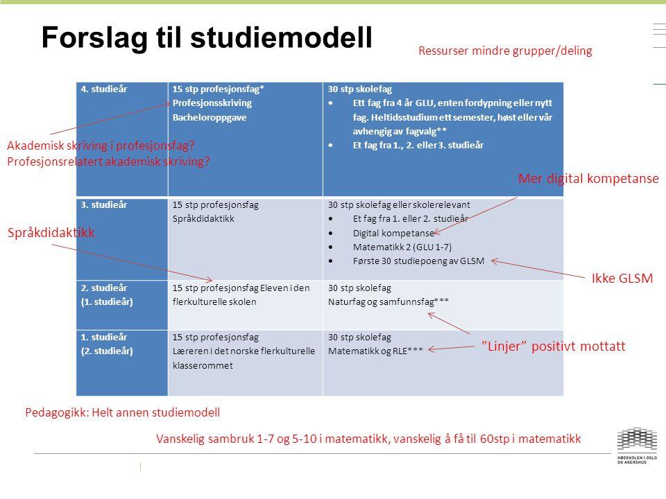Forslag til modell for praksisopplæringa StudieårPraksis høstPraksis vårFokus 4 år10 dager veileda praksis - sammen med GLU Skolen som organisasjon Trinn avhengig av fagvalg – sammen med GLU 3.
