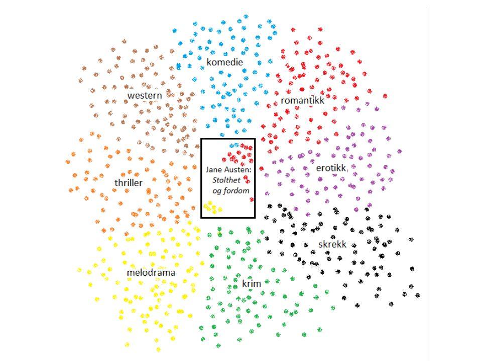 Michel Maffesoli: Det kan være følelser overfor noe som skiller mellom insidere og outsidere i et miljø «affektiv allianse» «subkulturell kapital»