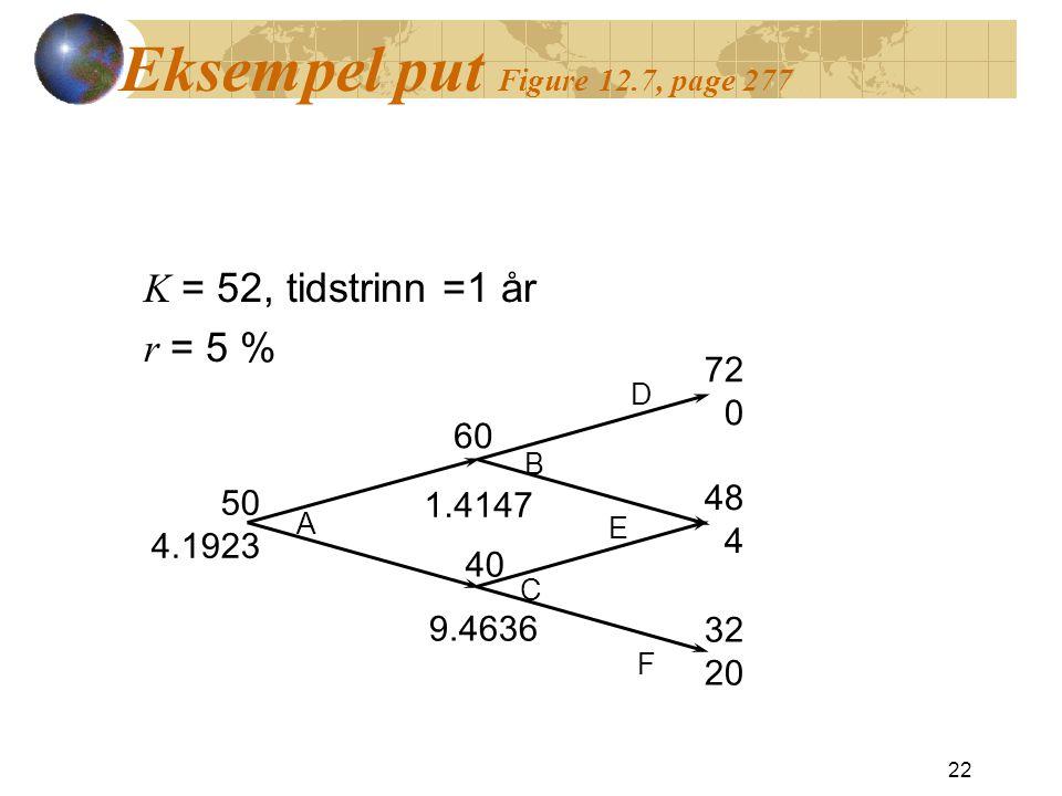 Eksempel put Figure 12.7, page 277 K = 52, tidstrinn =1 år r = 5 % 22 50 4.1923 60 40 72 0 48 4 32 20 1.4147 9.4636 A B C D E F