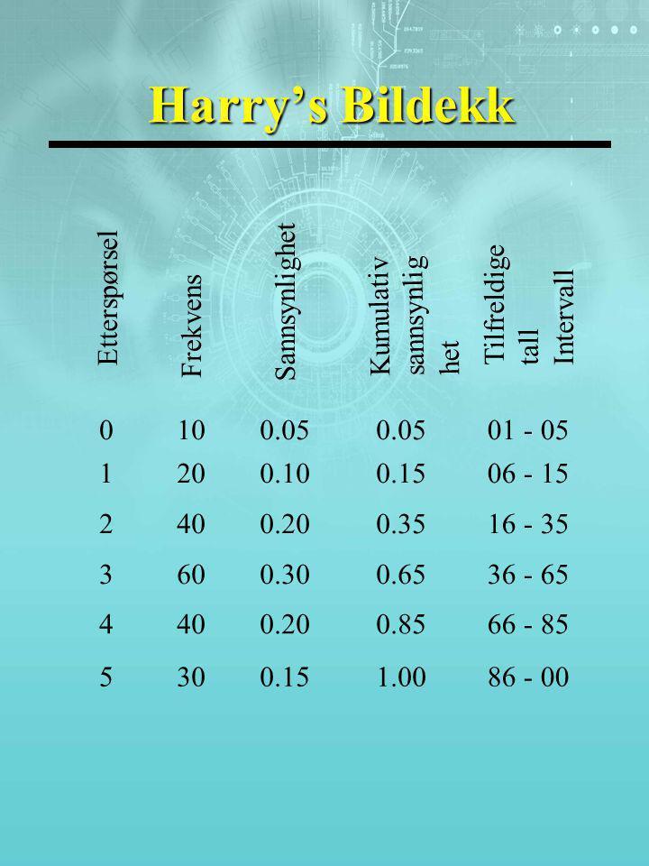 Etterspørsel Frekvens Sannsynlighet Kumulativ sannsynlig het Tilfreldige tall Intervall 0100.05 01 - 05 1200.100.1506 - 15 2400.200.3516 - 35 3600.300