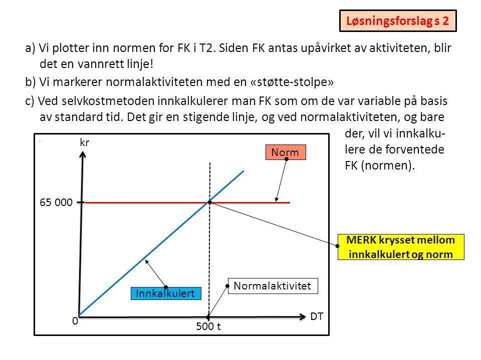 a) Vi plotter inn normen for FK i T2.