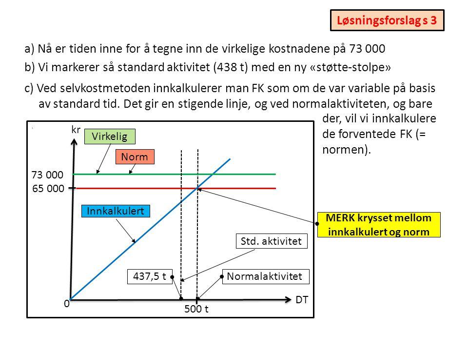 . a) Vi plotter inn normen for FK i T2. Siden FK antas upåvirket av aktiviteten, blir det en vannrett linje! kr DT 0 b) Vi markerer normalaktiviteten