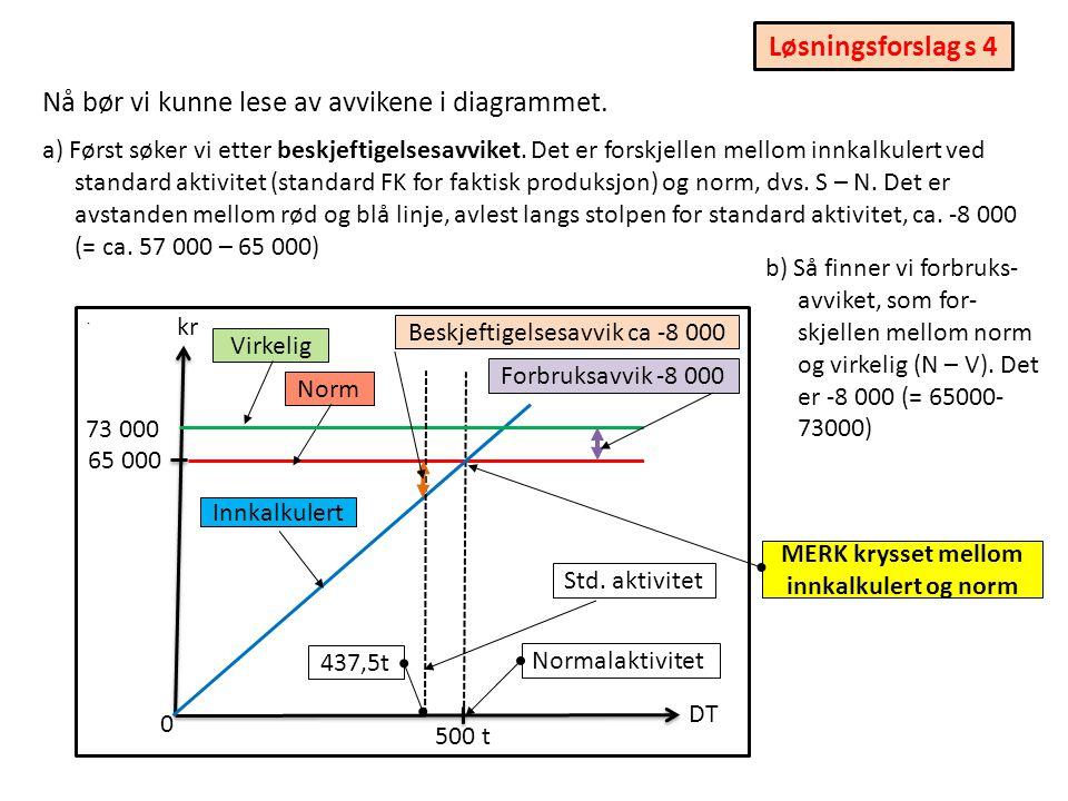 a) Nå er tiden inne for å tegne inn de virkelige kostnadene på 73 000 kr DT 0 b) Vi markerer så standard aktivitet (438 t) med en ny «støtte-stolpe» 65 000 500 t der, vil vi innkalkulere de forventede FK (= normen).