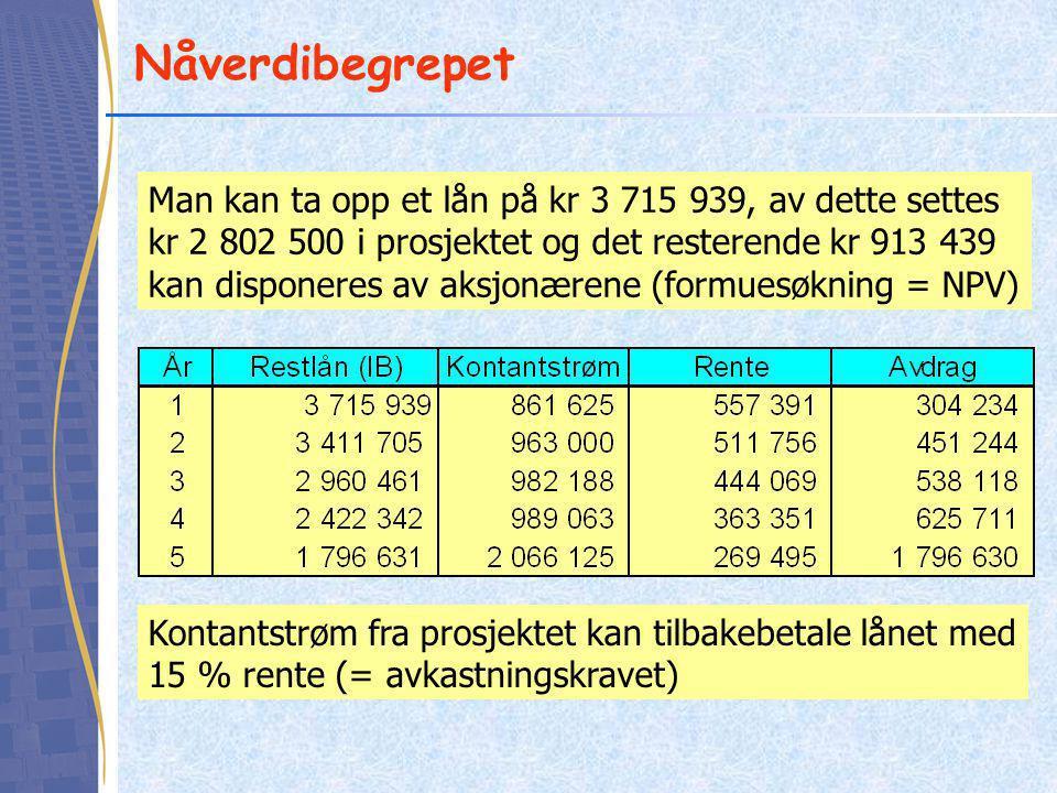 Nåverdibegrepet Man kan ta opp et lån på kr 3 715 939, av dette settes kr 2 802 500 i prosjektet og det resterende kr 913 439 kan disponeres av aksjonærene (formuesøkning = NPV) Kontantstrøm fra prosjektet kan tilbakebetale lånet med 15 % rente (= avkastningskravet)