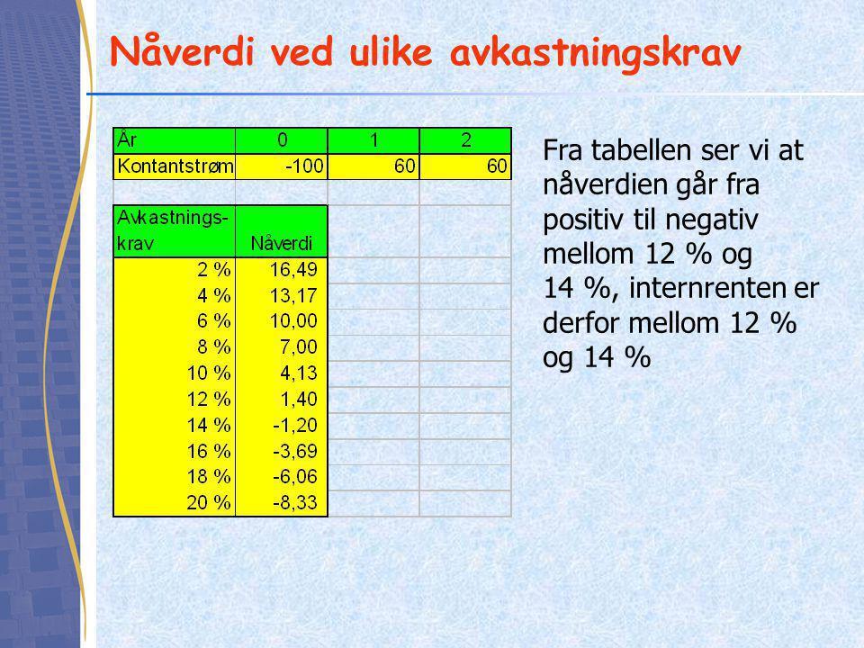 Nåverdi ved ulike avkastningskrav Fra tabellen ser vi at nåverdien går fra positiv til negativ mellom 12 % og 14 %, internrenten er derfor mellom 12 % og 14 %
