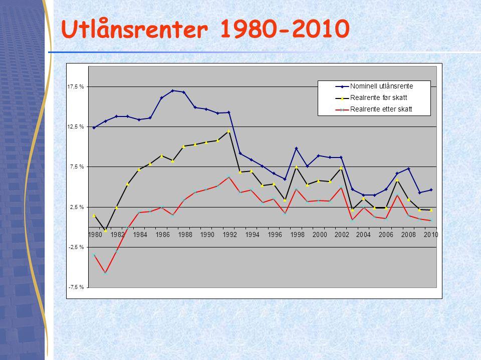 Utlånsrenter 1980-2010