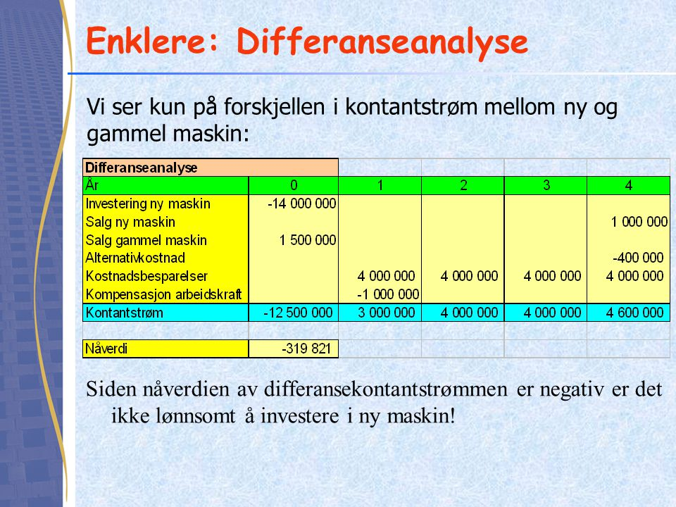 Engangsinvestering Engangsinvestering - investering som ikke skal gjentas Optimal levetid er det antall år som maksimerer nåverdien Eksempel: –Investeringsutgift: 558 000 –Årlig kontantstrøm: 200 000 –Restverdi etter 2, 3 og 4 år: hhv 358 000, 258 000 og 58 000 –Avkastningskrav: 15 % Vi kan finne optimal levetid enten ved å budsjettere kontantstrøm og beregne nåverdi for hvert levetidsalternativ, eller ved å beregne gevinst ved å beholde anleggsmiddel et år til (grenseoverskudd)