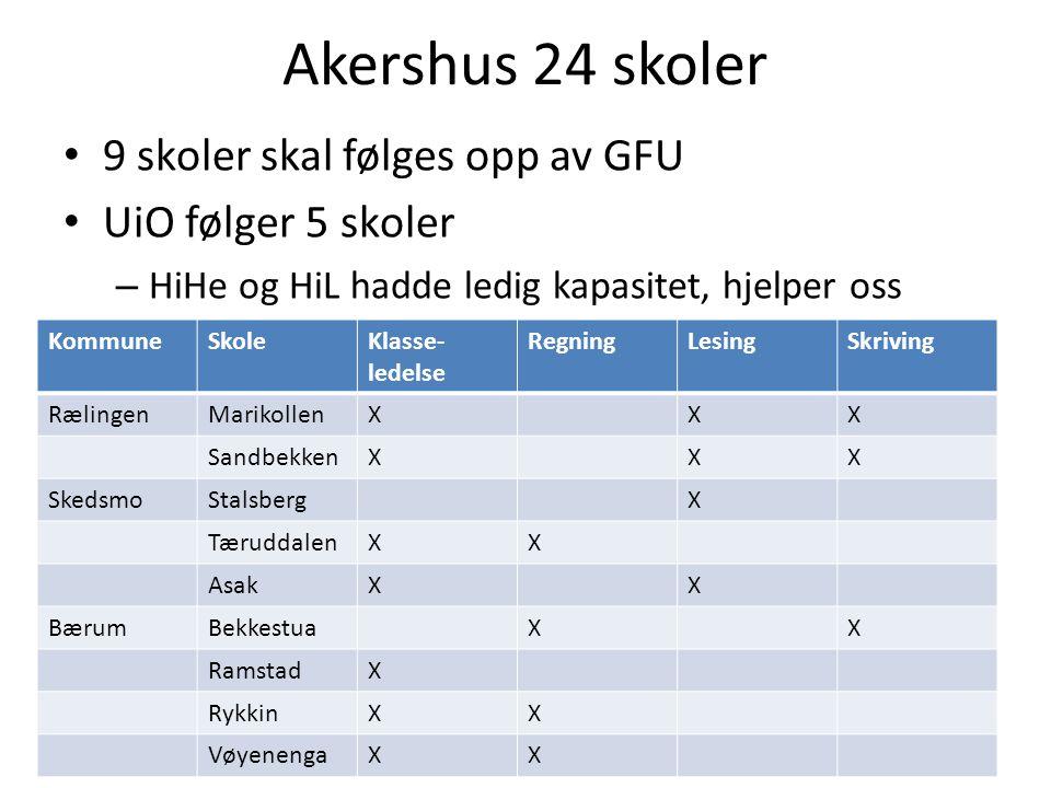 Akershus 24 skoler 9 skoler skal følges opp av GFU UiO følger 5 skoler – HiHe og HiL hadde ledig kapasitet, hjelper oss KommuneSkoleKlasse- ledelse RegningLesingSkriving RælingenMarikollenXXX SandbekkenXXX SkedsmoStalsbergX TæruddalenXX AsakXX BærumBekkestuaXX RamstadX RykkinXX VøyenengaXX