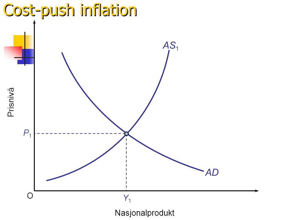 Cost-push inflation O Prisnivå Nasjonalprodukt AS 1 AD P1P1 Y1Y1