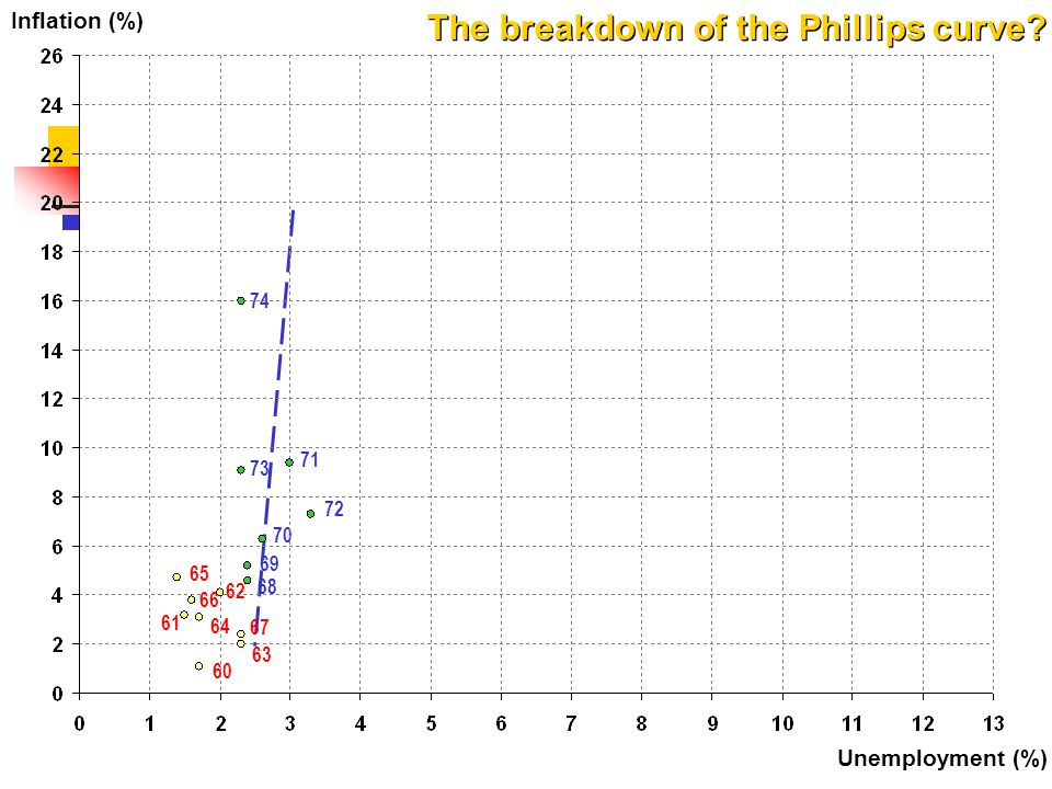 74 71 73 70 72 Inflation (%) Unemployment (%) The breakdown of the Phillips curve? 69 68 67 63 62 65 66 64 60 61