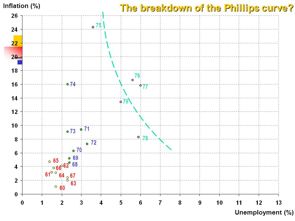 75 74 76 77 79 71 73 70 72 78 Inflation (%) Unemployment (%) The breakdown of the Phillips curve? 69 68 67 63 62 65 66 64 60 61