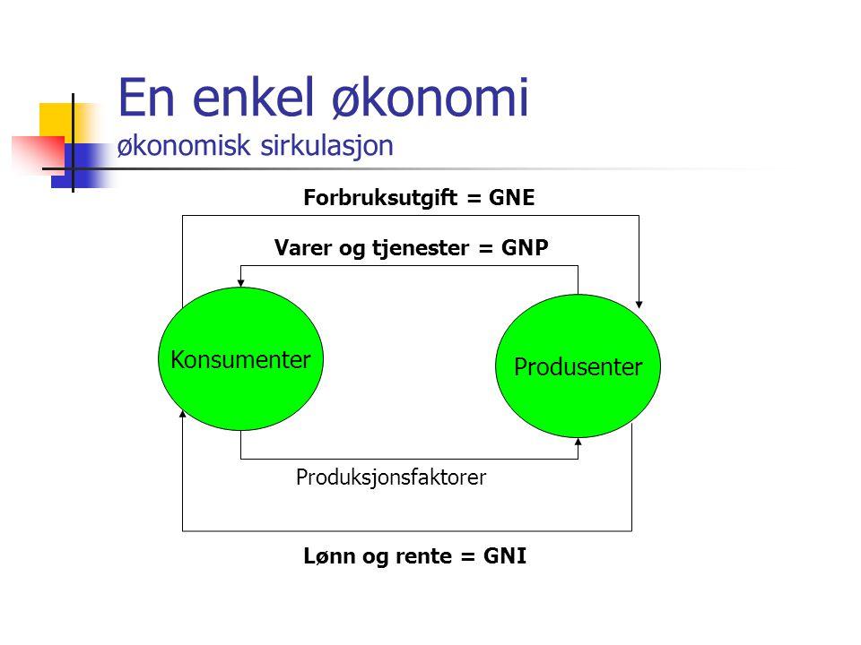 Økonomisk sirkulasjon Forenklet modell Bruk av varer og tjenester (produksjon) Privat forbruk (konsum) (C) Private realinvesteringer (I) GNP = C + I Bruk av inntekt Privat forbruk (konsum) (C) Sparing (S) GNI = C + S