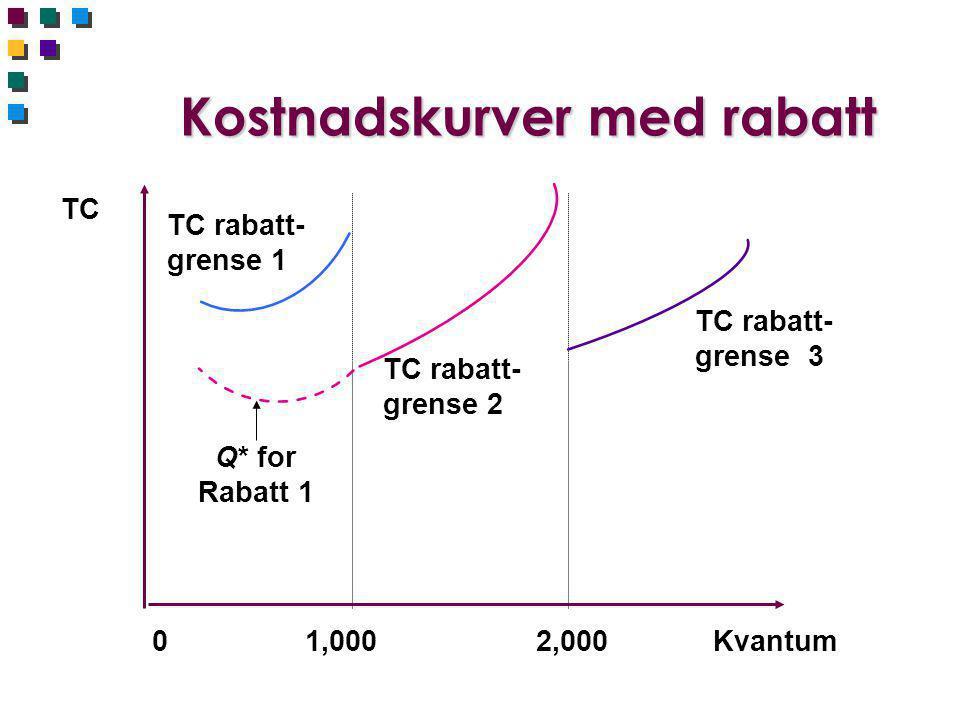 Kostnadskurver med rabatt TC 0 1,0002,000Kvantum TC rabatt- grense 1 TC rabatt- grense 2 Q* for Rabatt 1 TC rabatt- grense 3