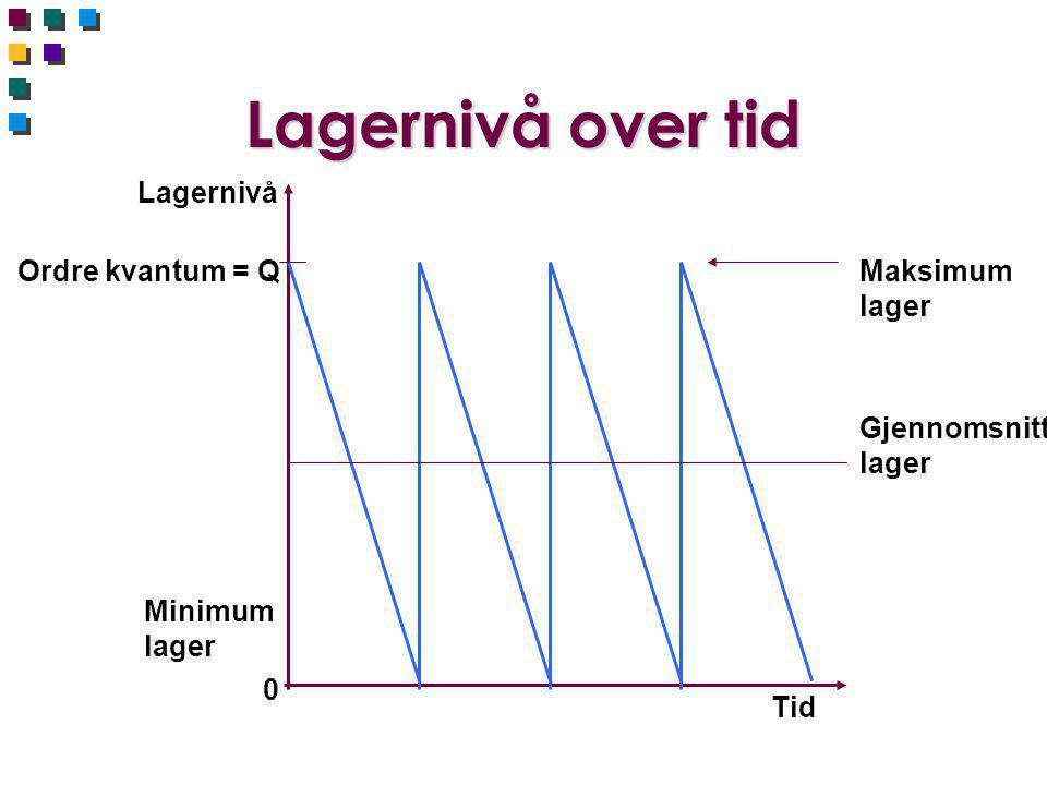Kostnader og ordrekvantum Årlig kostnad OrdrekvantumQaQa Totalkostnad Lagerrente Plasserings- kostnad Minimum kostnad