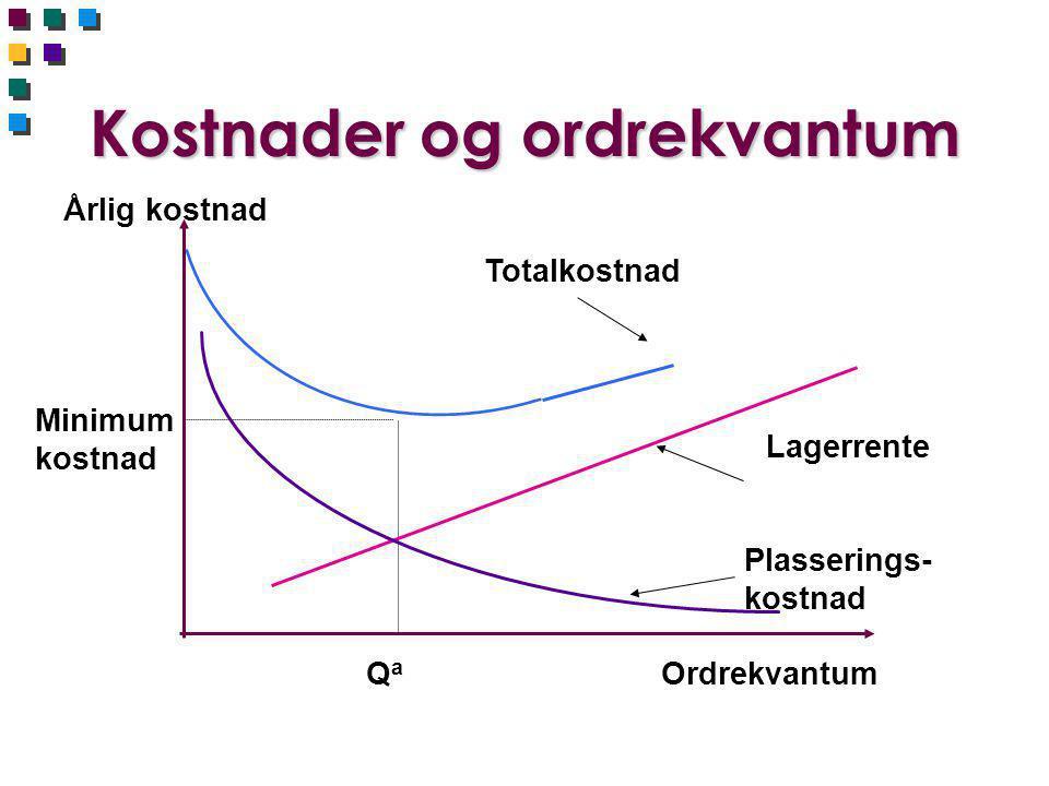 EOQ med produksjon n Litt mer komplisert å beregne lagerrente enn før n Maksimalt lager er ikke Q p, fordi det skjer uttak fra lageret mens det produseres n Maksimumslager blir dermed: n Produksjonskvantum – uttak i produksjonstiden