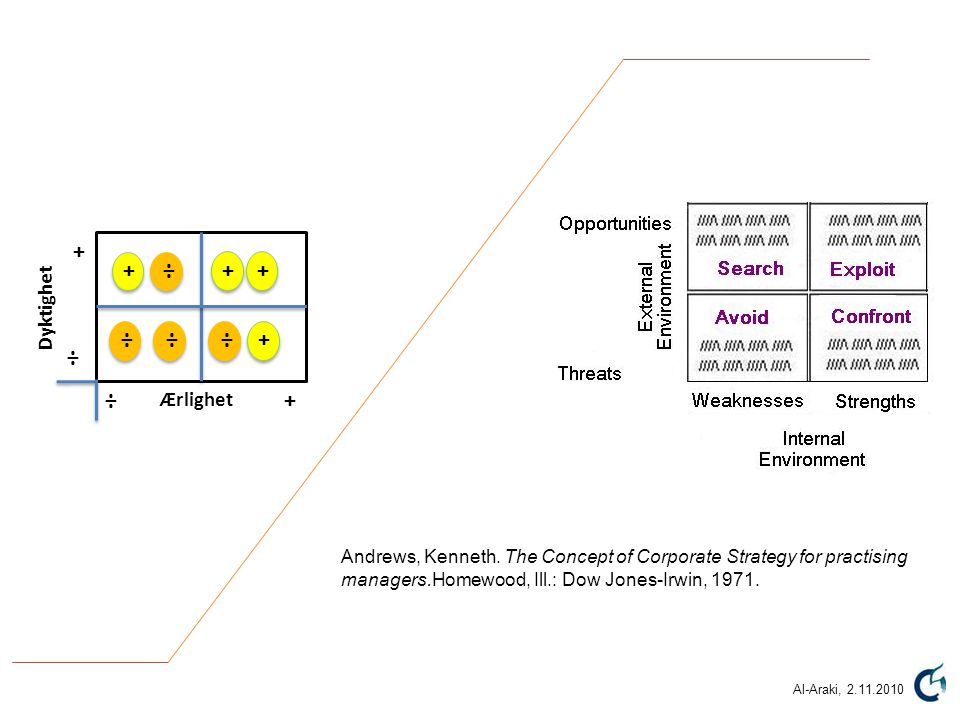 Dyktighet Ærlighet + + ÷ ÷ ++ + + ÷ ÷÷÷ Andrews, Kenneth. The Concept of Corporate Strategy for practising managers.Homewood, Ill.: Dow Jones-Irwin, 1