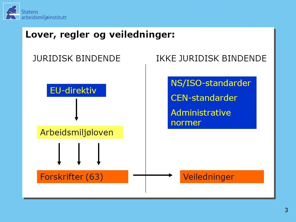 3 Lover, regler og veiledninger: EU-direktiv Arbeidsmiljøloven Forskrifter (63) JURIDISK BINDENDEIKKE JURIDISK BINDENDE Veiledninger NS/ISO-standarder CEN-standarder Administrative normer