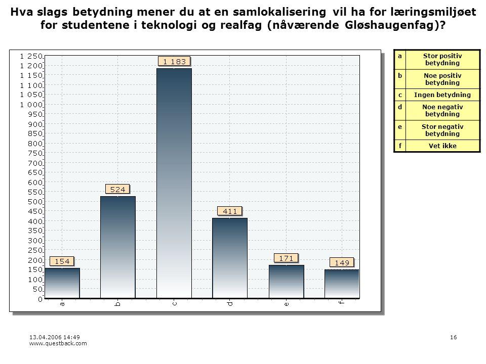 13.04.2006 14:49 www.questback.com 16 Hva slags betydning mener du at en samlokalisering vil ha for læringsmiljøet for studentene i teknologi og realfag (nåværende Gløshaugenfag).
