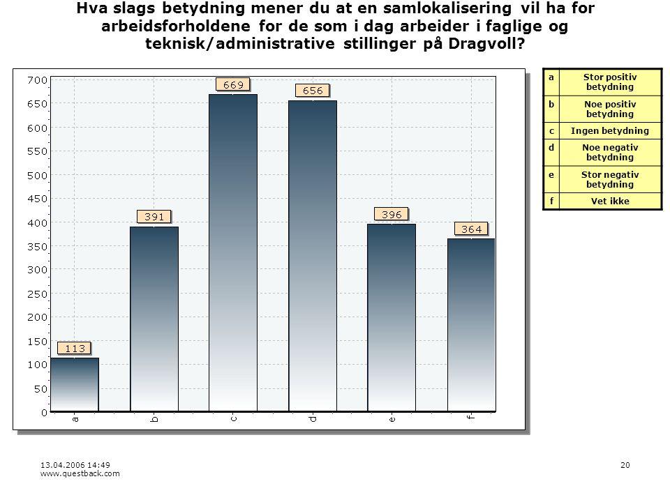 13.04.2006 14:49 www.questback.com 20 Hva slags betydning mener du at en samlokalisering vil ha for arbeidsforholdene for de som i dag arbeider i faglige og teknisk/administrative stillinger på Dragvoll.