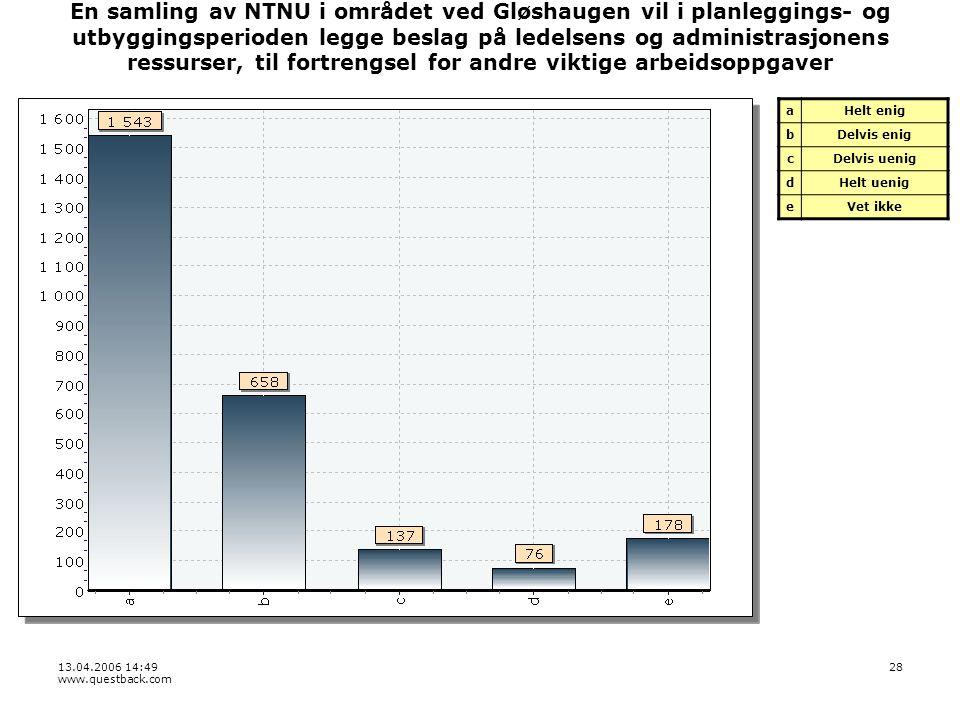 13.04.2006 14:49 www.questback.com 28 En samling av NTNU i området ved Gløshaugen vil i planleggings- og utbyggingsperioden legge beslag på ledelsens og administrasjonens ressurser, til fortrengsel for andre viktige arbeidsoppgaver aHelt enig bDelvis enig cDelvis uenig dHelt uenig eVet ikke