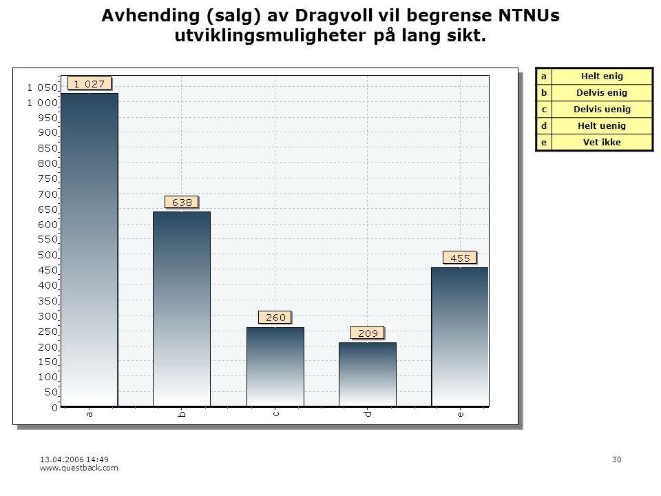 13.04.2006 14:49 www.questback.com 30 Avhending (salg) av Dragvoll vil begrense NTNUs utviklingsmuligheter på lang sikt.