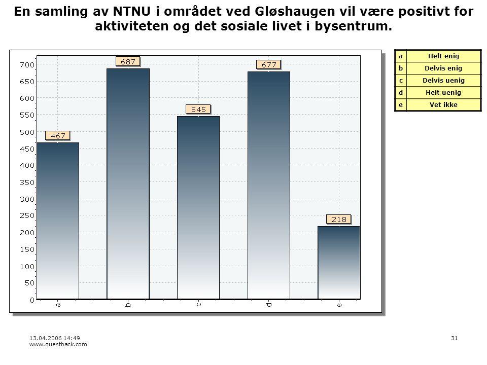 13.04.2006 14:49 www.questback.com 31 En samling av NTNU i området ved Gløshaugen vil være positivt for aktiviteten og det sosiale livet i bysentrum.
