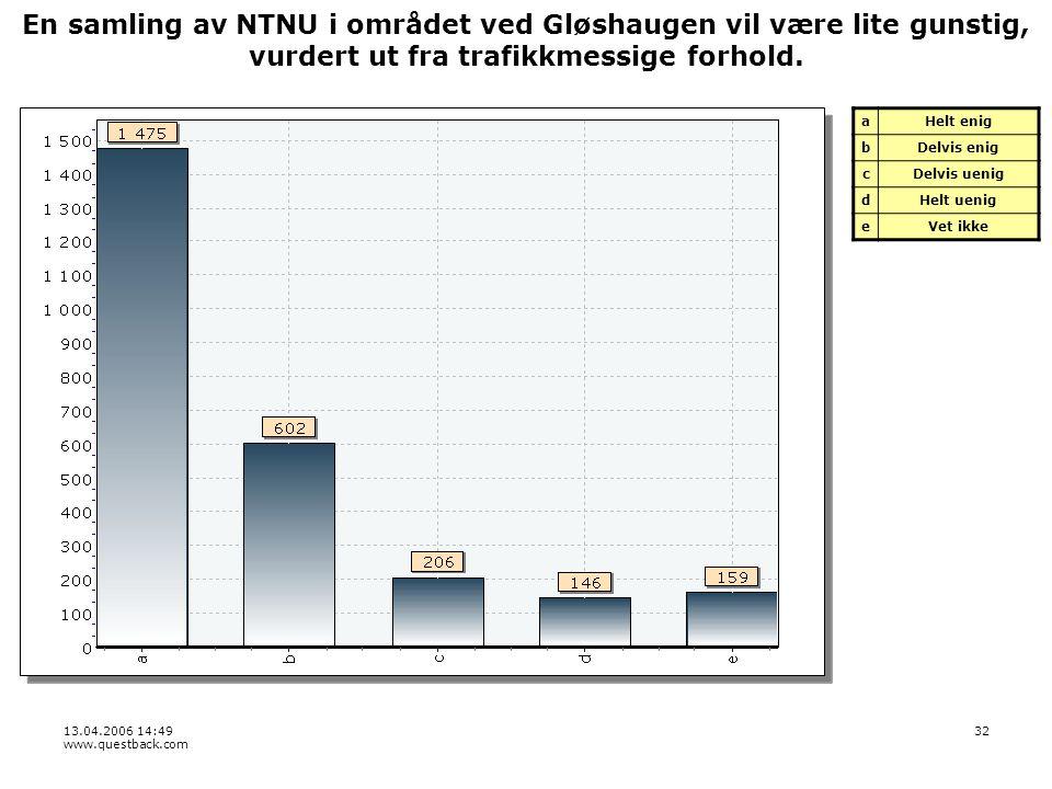 13.04.2006 14:49 www.questback.com 32 En samling av NTNU i området ved Gløshaugen vil være lite gunstig, vurdert ut fra trafikkmessige forhold.