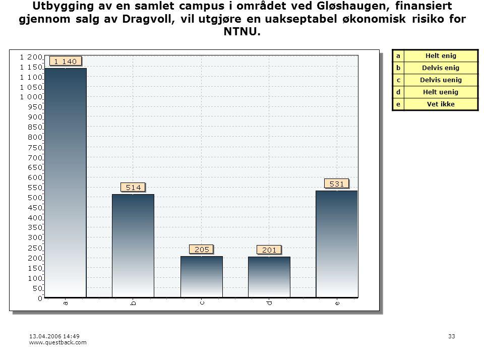 13.04.2006 14:49 www.questback.com 33 Utbygging av en samlet campus i området ved Gløshaugen, finansiert gjennom salg av Dragvoll, vil utgjøre en uakseptabel økonomisk risiko for NTNU.