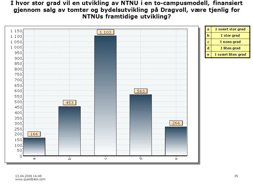 13.04.2006 14:49 www.questback.com 35 I hvor stor grad vil en utvikling av NTNU i en to-campusmodell, finansiert gjennom salg av tomter og bydelsutvikling på Dragvoll, være tjenlig for NTNUs framtidige utvikling.